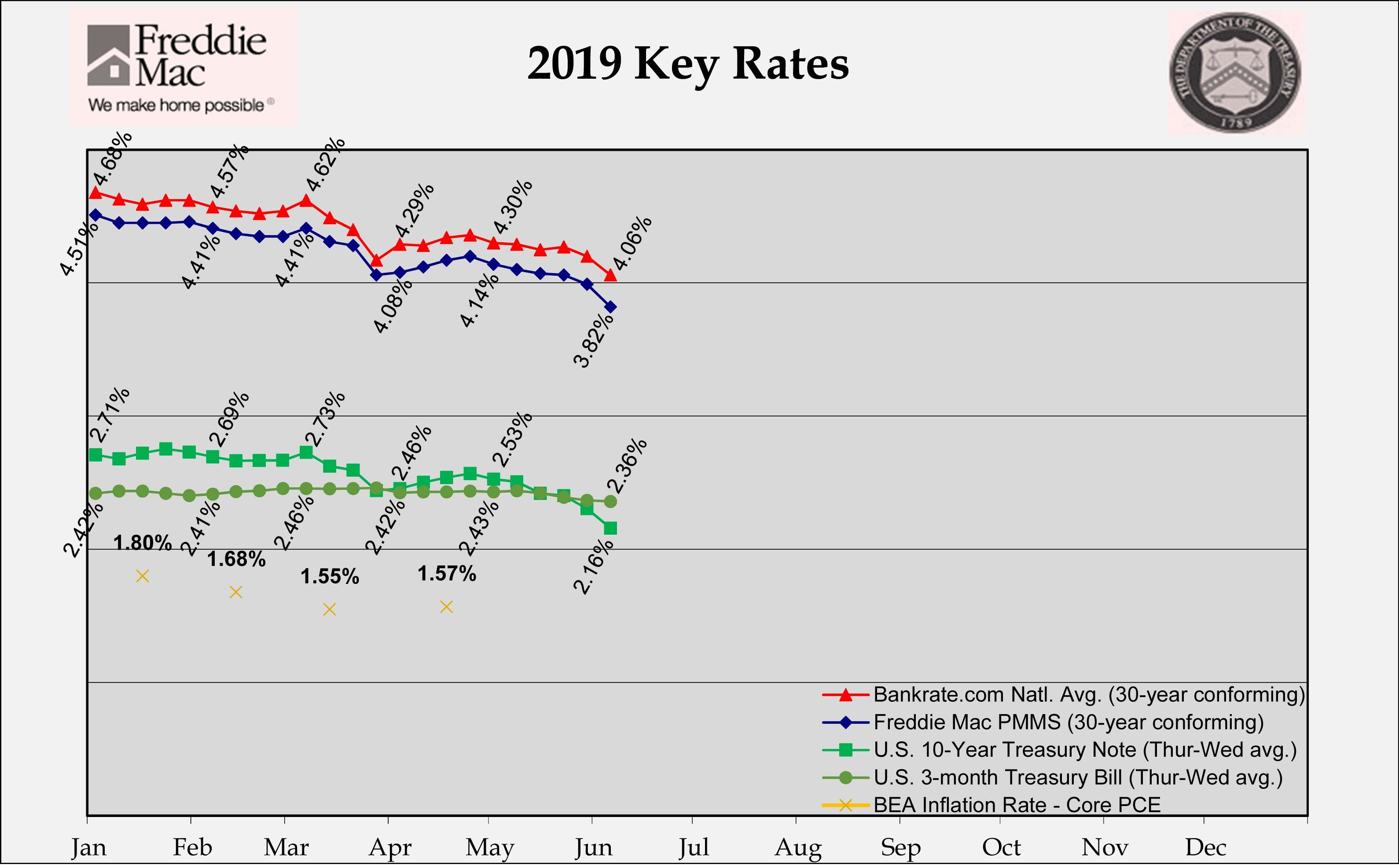 Rates Take A Serious Tumble Over The Past Week If The Rate On Your Mortgage Is Over 4 25 And You Have Healthy Equity You M Finance Loan Officer Jumbo Loans
