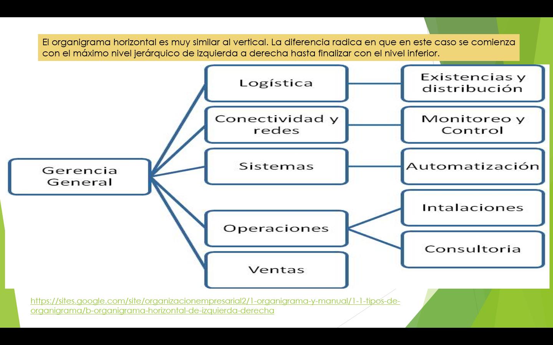 Organigrama Horizontal Organigrama Y Estructuras Organicas