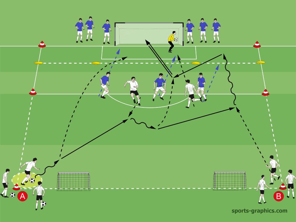 Spielformen Fussball