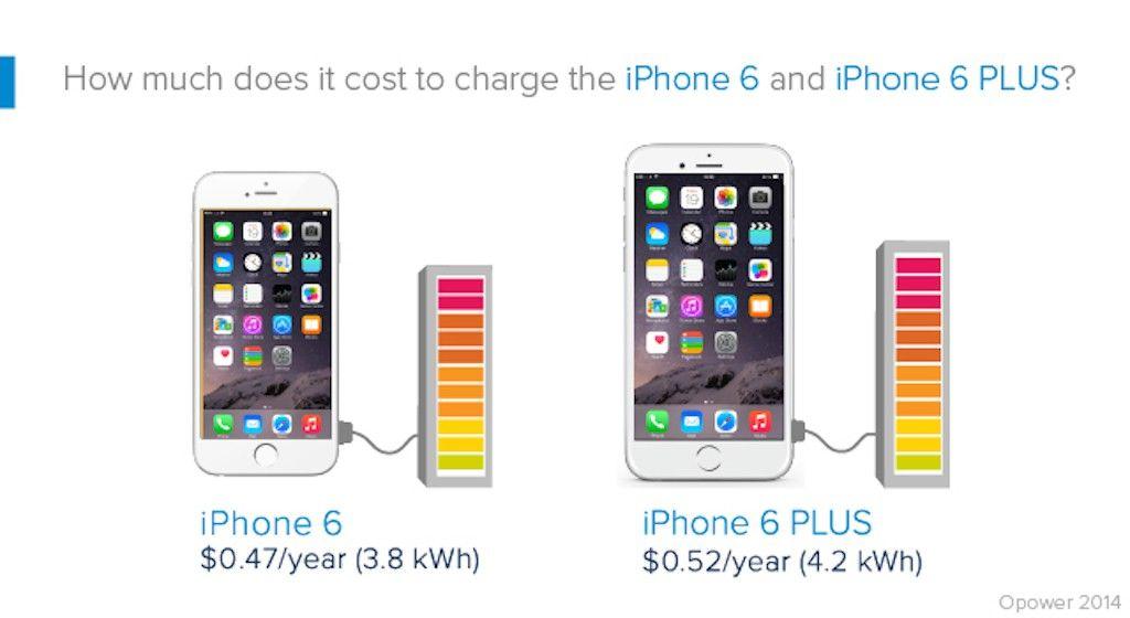 Iphone 6 Stromverbrauch 0 47 Jahr Iphone 6 Iphone Apple Produkte