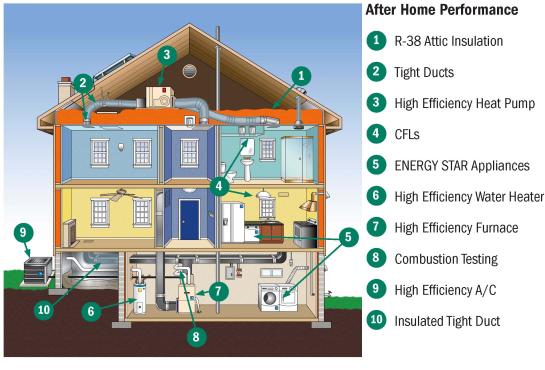 Maximizing Energy Efficiency Via Home Performance With Energy Star
