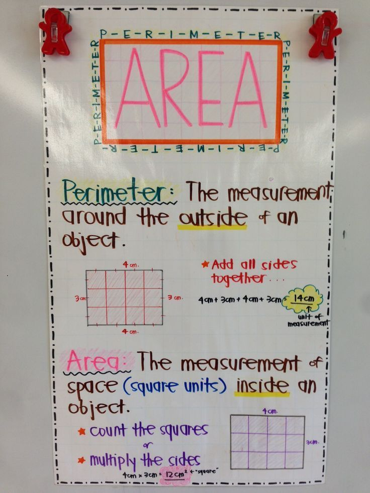 Area And Perimeter Anchor Chart D Correlates With Rd Grade Ccss