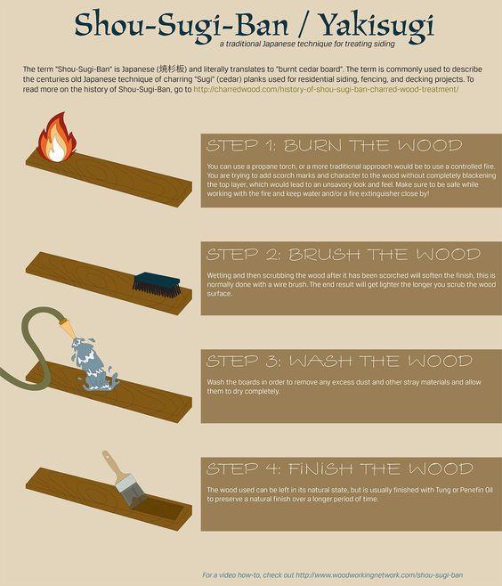 la technique du bois brul ou yakisugi bois brul bois et bricolage. Black Bedroom Furniture Sets. Home Design Ideas