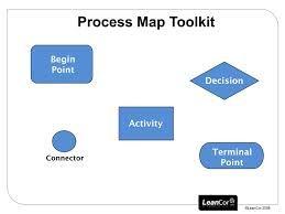 process map tool kit hr graphic processmap toolkit resource