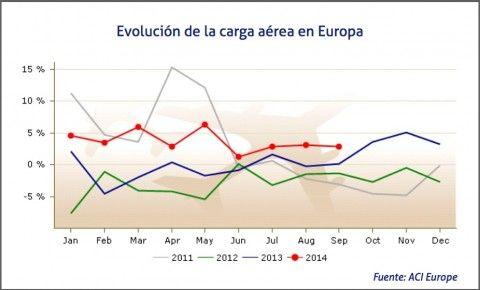 Aumenta el tráfico aéreo de mercancías en Europa en el tercer trimestre de 2014 | Cadena de Suministro