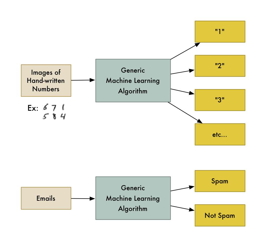 L'introduction au Machine Learning la plus simple au monde