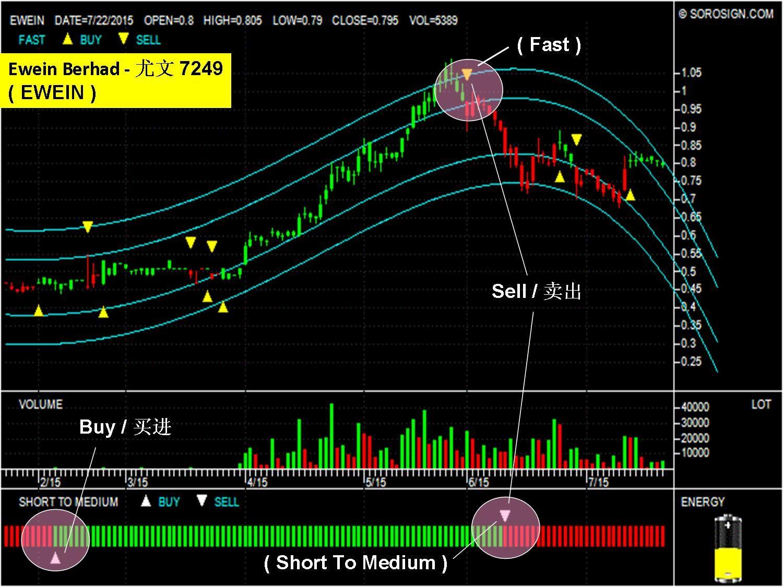 Malaysia Stock Ewein Berhad Ewein 7249 Forex Trading Signals