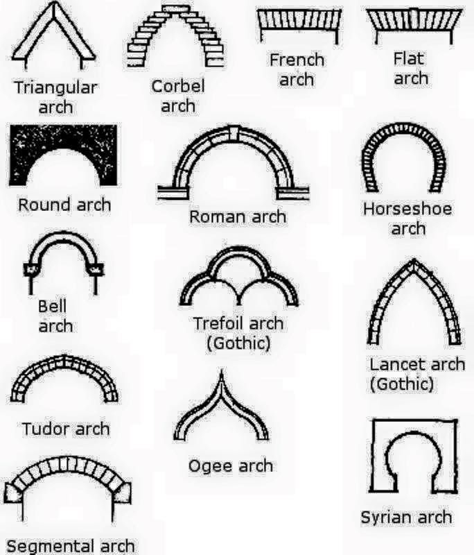 Types Of Arches Arch Architecture Types Of Architecture Arch