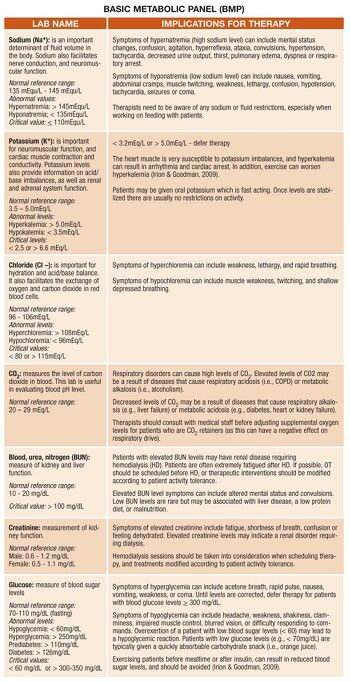 basic metabolic panel http://tmiky/pinterest … | labs, Skeleton