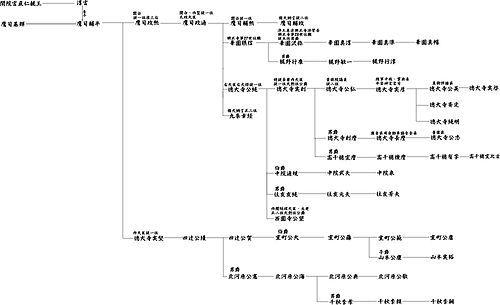 鷹司輔平 - Wikipedia 系図 | 鷹司, 系図