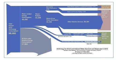 Energy Embedded In Water Energy Energy Use Energy Flow