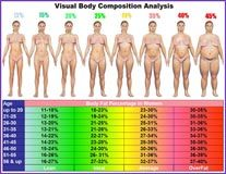 Sample women   visual body fat chart also exercises personal trainer rh pinterest