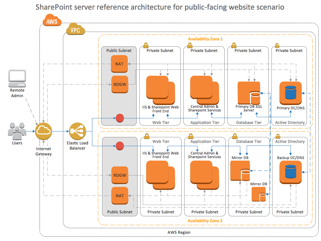 Sharepoint Server Reference Architecture For Public Facing Website Scenario Aws Architecture Diagram Diagram Architecture Enterprise Architecture