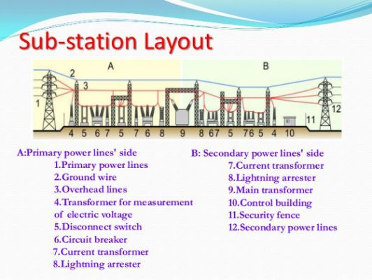 My Everyday Eclectic Assessment Electrical Engineering Projects Electrical Substation Electricity