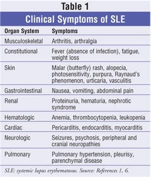 Clinical Symptoms Of Sle Lupus With Images Lupus Facts
