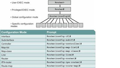 Techno Rights Information World: Cisco Router Configuration