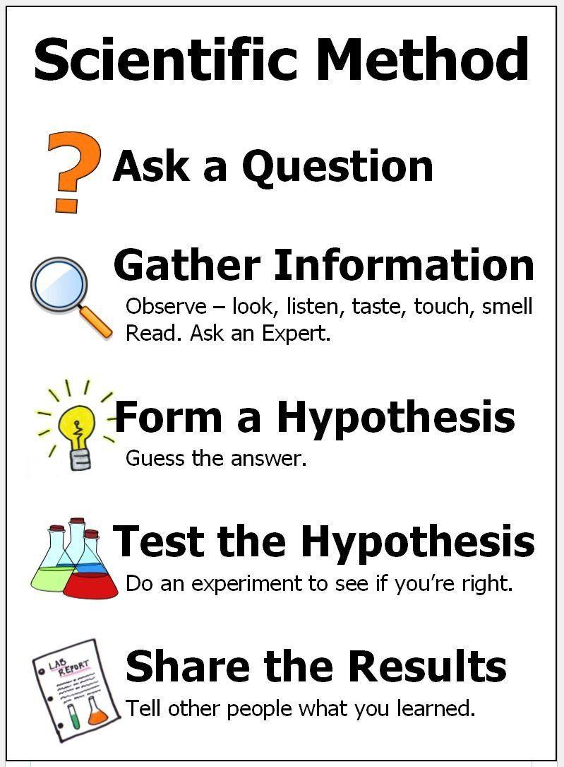 Scientific Method Activities Elementary Kids Songs About The Scientific Method Inve In 2020 Scientific Method Activities Scientific Method Scientific Method For Kids [ 1085 x 799 Pixel ]
