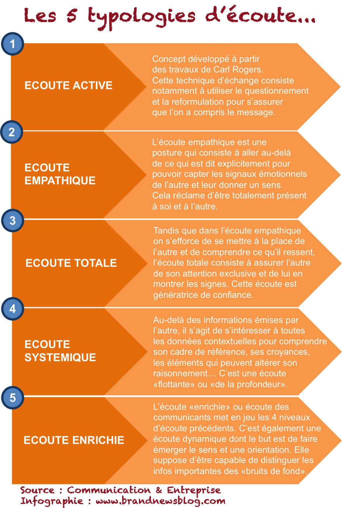 L Ecoute The Brandnewsblog L Le Blog Des Marques Et Du Branding Ecoute Active Amelioration De Soi Psychoeducation