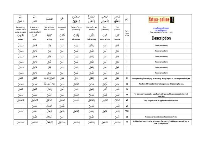 Chart of arabic verb tenses also verbs rh pinterest