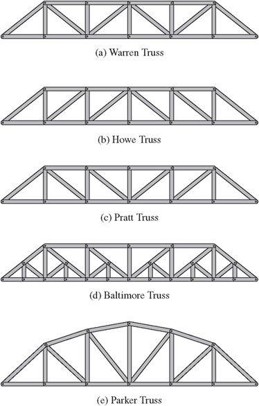 Tipos Truss Estruturas Estrutura Metalica Estrutura De Ferro