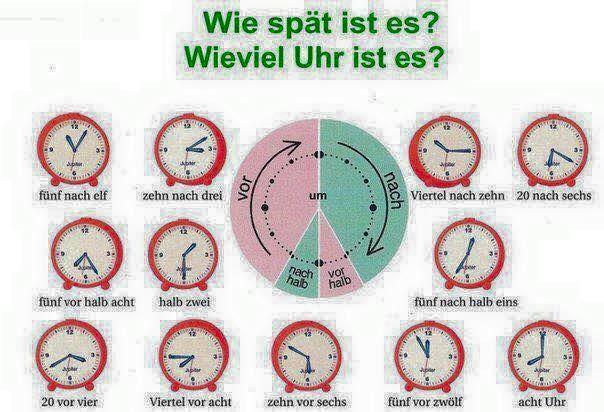 Wie spät ist es gerade bei Euch?  Die Uhr  Die Uhren   Die Zeit  Die Zeiten   Die Uhrzeit  Die Uhrzeiten