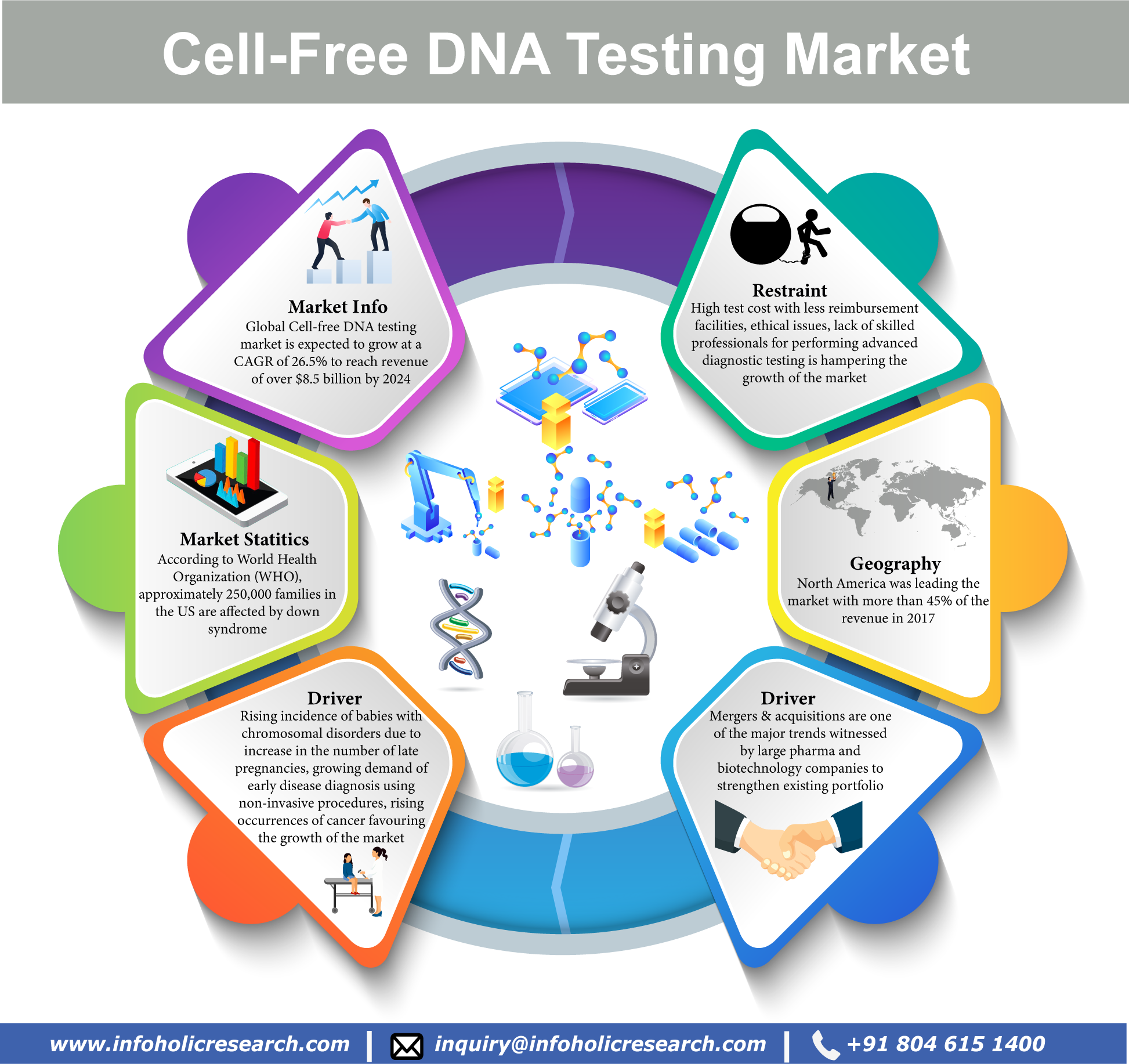 Cell-free DNA Testing Market Report 2017–2023 | Healthcare Market