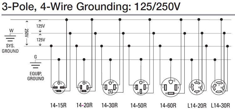 How to wire 120 240 volt outlet and plug | Projekty na vyskúšanie in 2019 | Cableado eléctrico