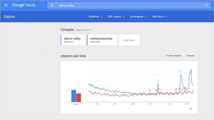 How To Use Google Trends Google Trends Is A Tool Created By Google That Allows Users To See How Popula Google Trends Digital Media Marketing Digital Marketing