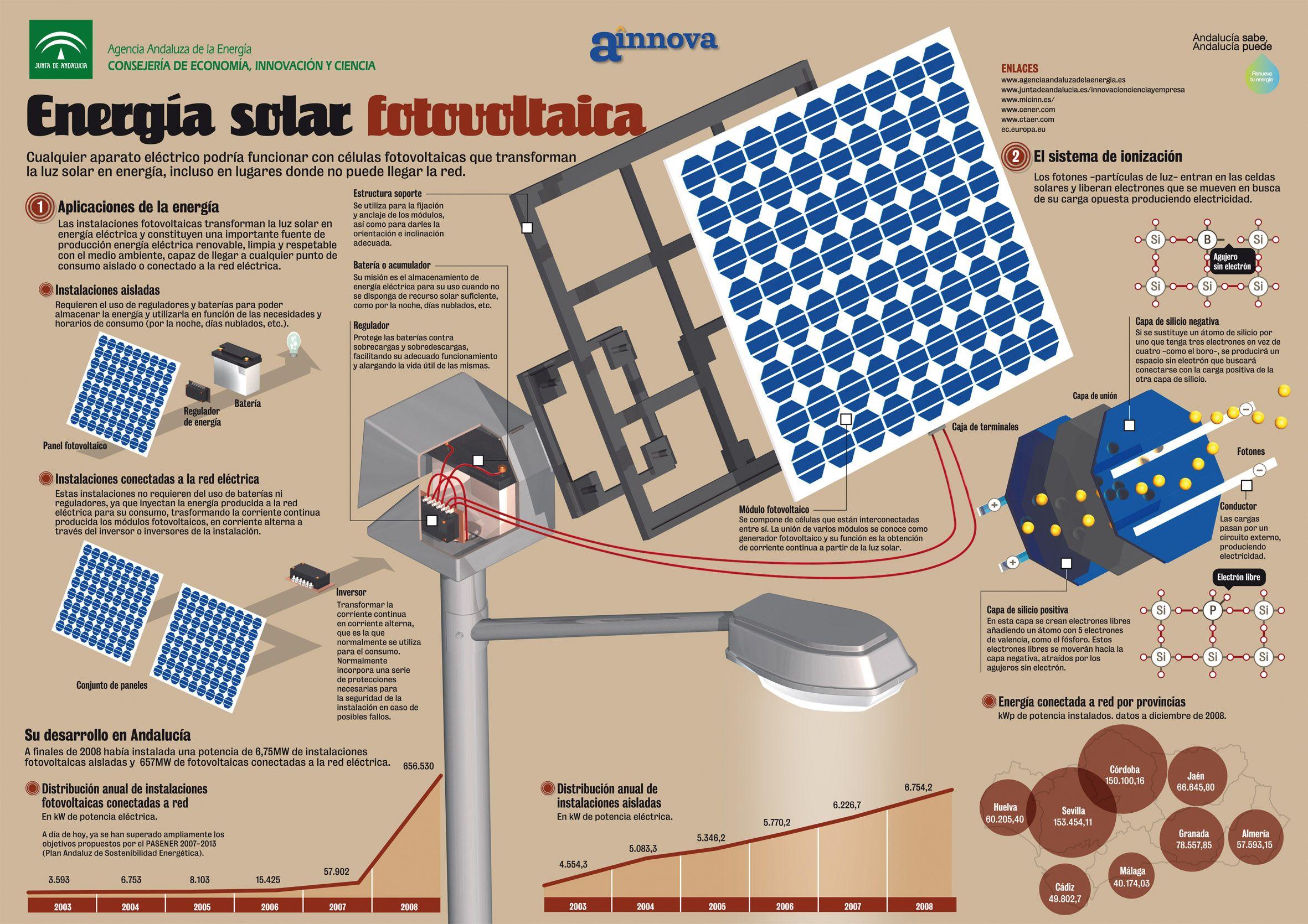 Montaje De Paneles Solares Sobre Poste Componentes Y