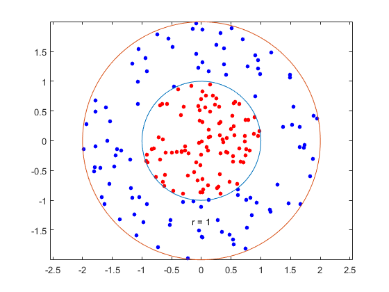 Support Vector Machines (SVM) - MATLAB & Simulink | Pattern