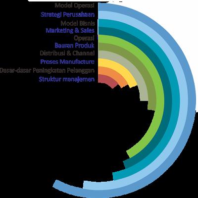 Konsultan Bisnis Dan Manajemen Perusahaan Marketing Pengusaha Operasi