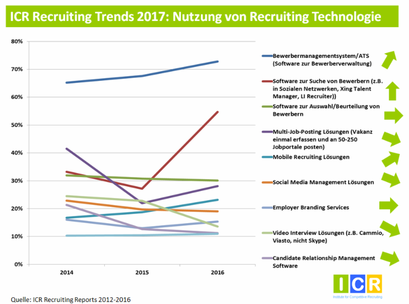 Recruiting Technologie Trends 2017 - ICR, Institute for Competitive Recruiting