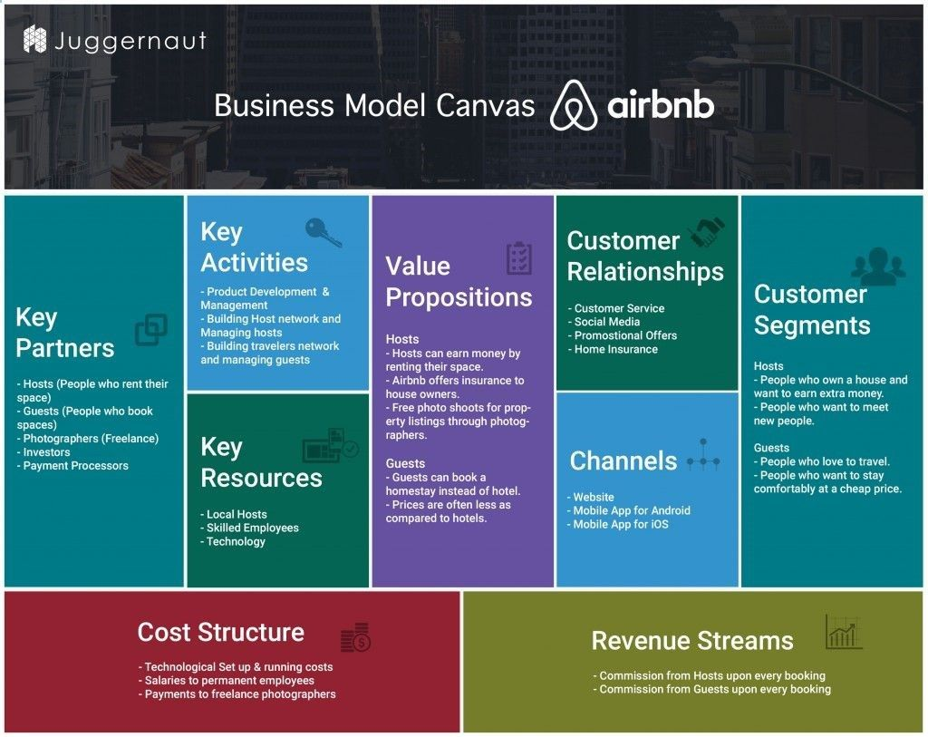 Airbnb Business Model canvas. Know how Airbnb works. Know