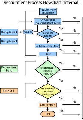 Recruitment Flow Chart Flow Chart Template Work Flow Chart