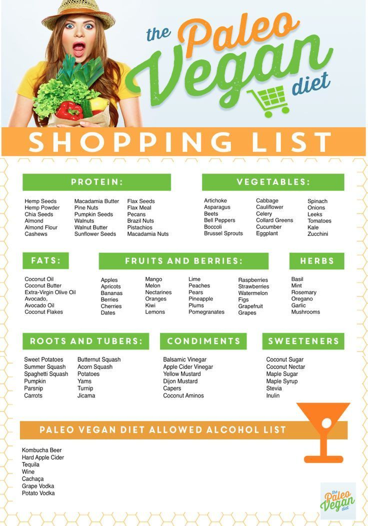 bfdea2227 Paleo Vegan Shopping List
