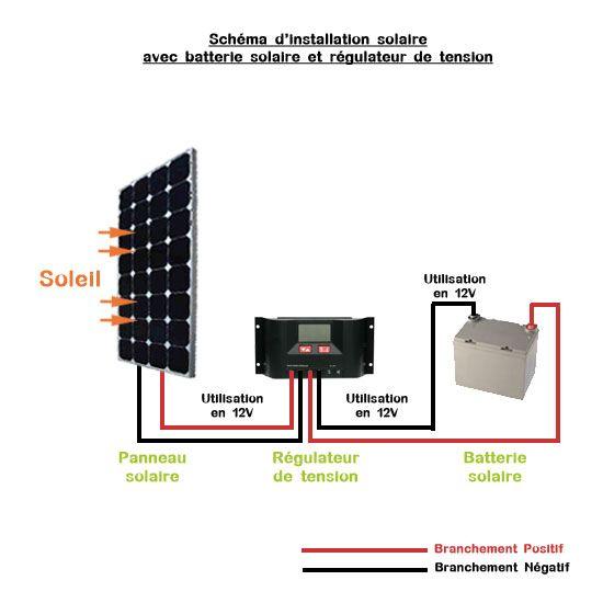 installation panneaux solaires sh ma am nagement fourgon pinterest. Black Bedroom Furniture Sets. Home Design Ideas