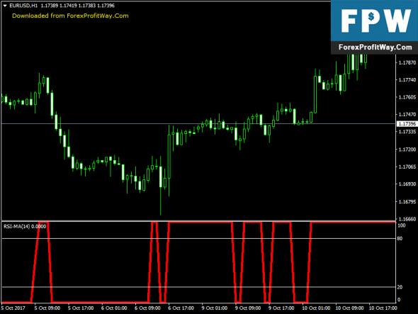 Best forex trading indicators pdf