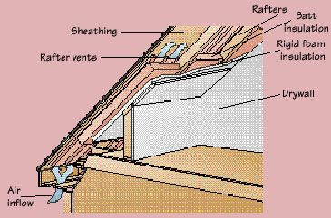 How To Insulate An Attic Attic Insulation And Beams