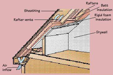 How To Insulate An Attic Home Attic Attic Loft Attic