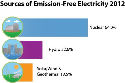 Sources Of Emission Free Electricity 2012 Nuclear Energy Institute Clean Air Benefits Nuclear Energy Energy Sources Emissions