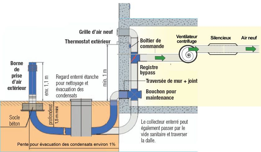 Pack puits canadien avec VCM double-flux pour maison avec sous-sol