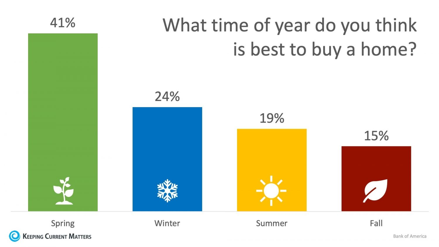 24 Of Renters Believe Winter Is The Best Time To Buy A Home