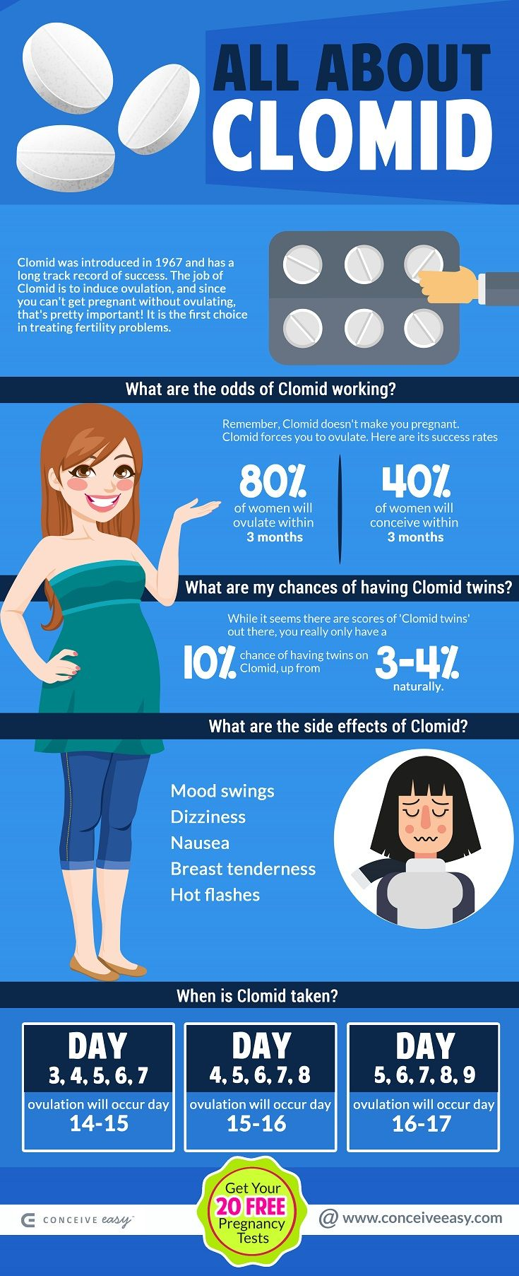 11 Clomid Facts and Questions Answered | OBGYN^ ^ | Pcos