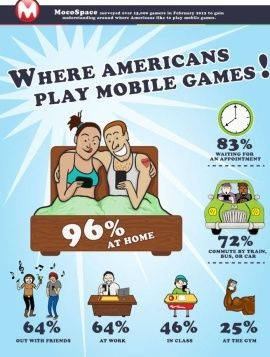 People Are Playing Mobile Games At Home Especially In Bed