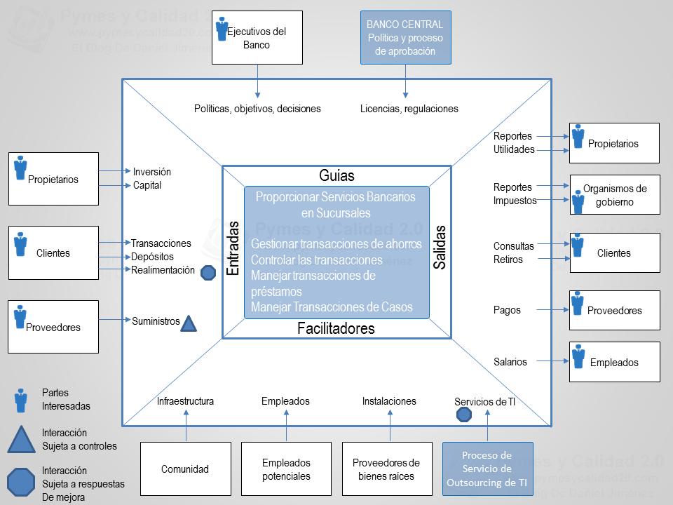 Diagrama igoe auditoria interna pinterest recuperao diagrama igoe ccuart Image collections