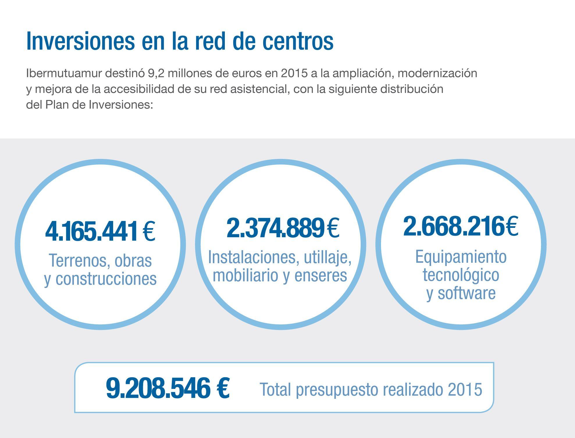 RESULTADOS 2015 INVERSIONES EN RED DE CENTROS https://www.ibermutuamur.es/wp-content/uploads/2016/07/Memoria2015_IBMM.pdf