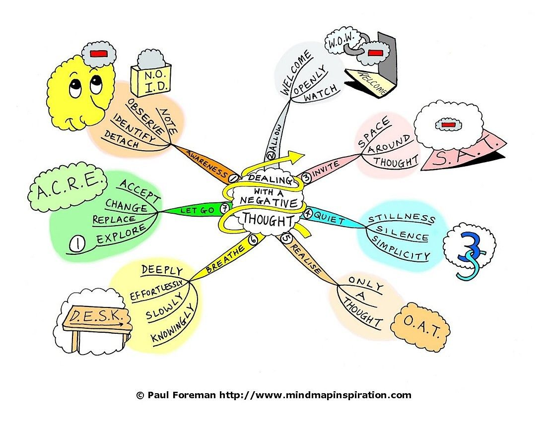 Dealing With A Negative Thought Mind Map