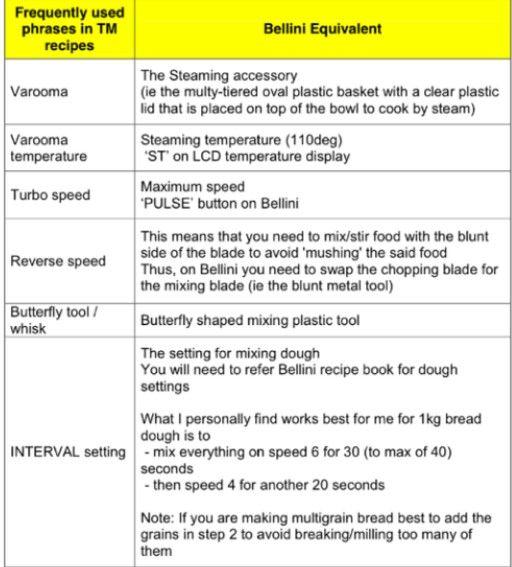 Tmx to Bellini conversion bellini receipes Pinterest Bellini - temperature conversion chart