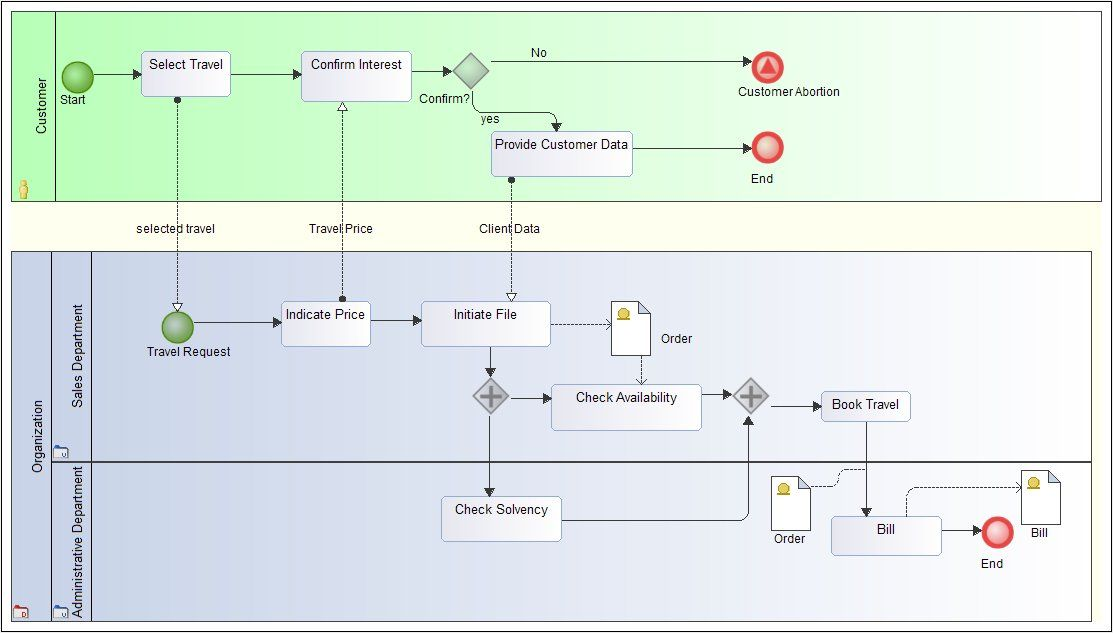 Basic Example Business Process Modelling Pinterest Diagram