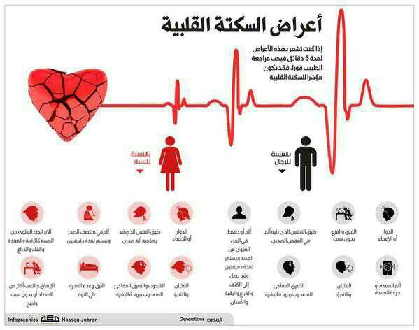 أعراض السكتة القلبية Infographic Psychology